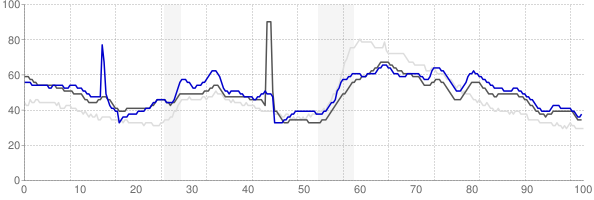 Shreveport, Louisiana monthly unemployment rate chart